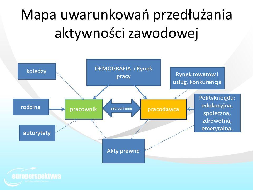 Mapa uwarunkowań przedłużania aktywności zawodowej pracownikpracodawca zatrudnienie koledzy rodzina autorytety Akty prawne DEMOGRAFIA i Rynek pracy Po