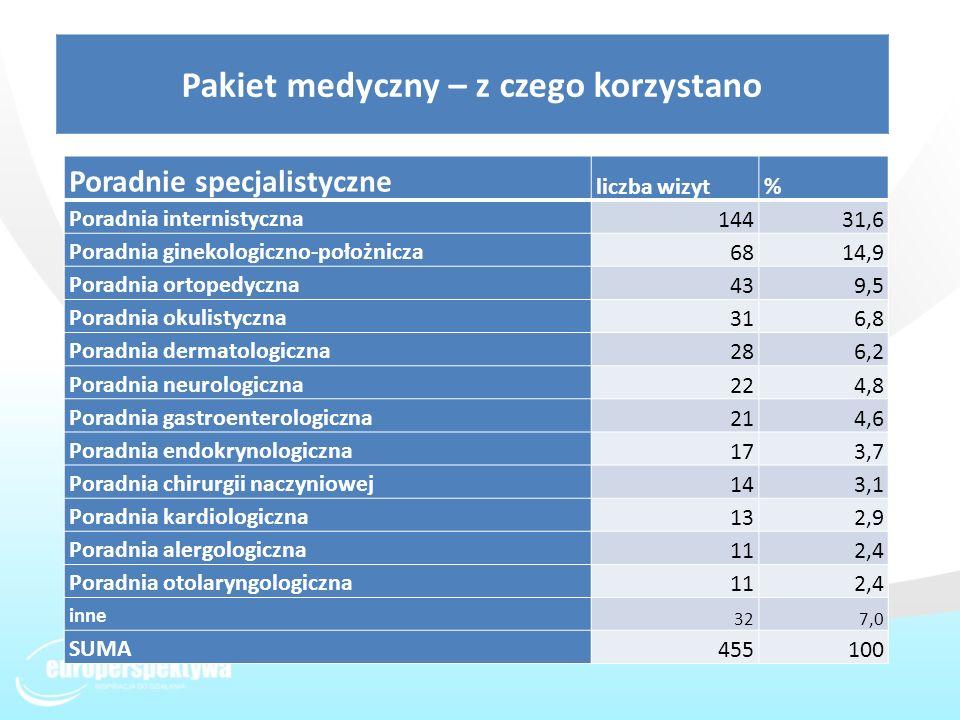 Pakiet medyczny – z czego korzystano Poradnie specjalistyczne liczba wizyt% Poradnia internistyczna 14431,6 Poradnia ginekologiczno-położnicza 6814,9