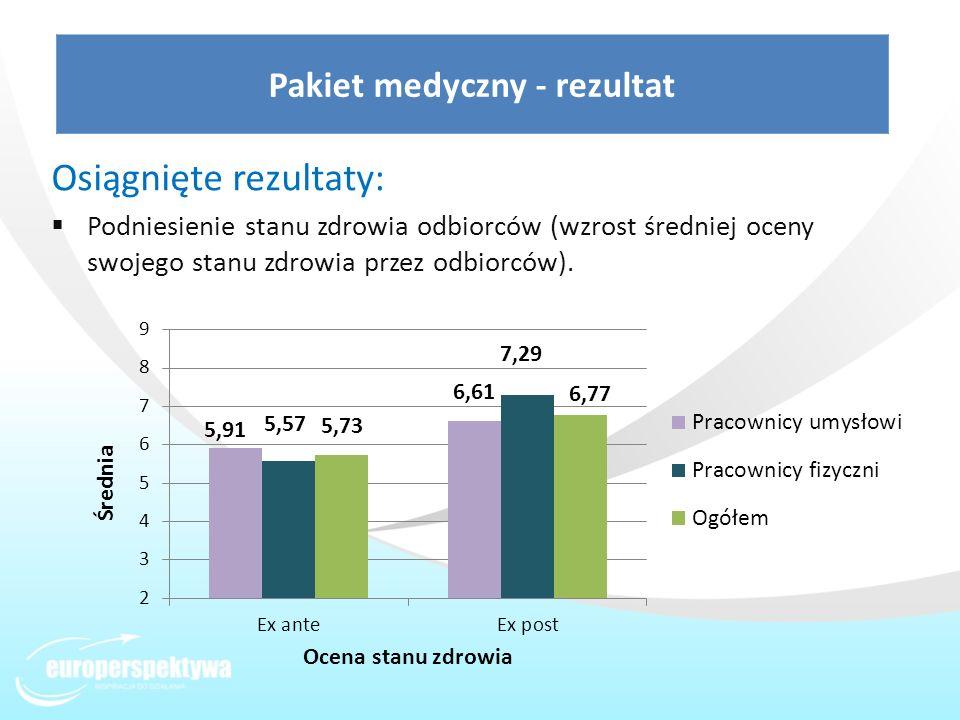 Osiągnięte rezultaty: Podniesienie stanu zdrowia odbiorców (wzrost średniej oceny swojego stanu zdrowia przez odbiorców). Pakiet medyczny - rezultat
