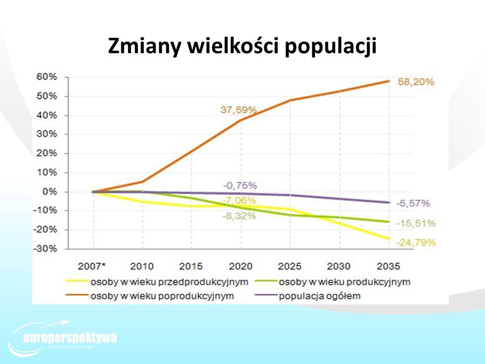 Zmiany wielkości populacji