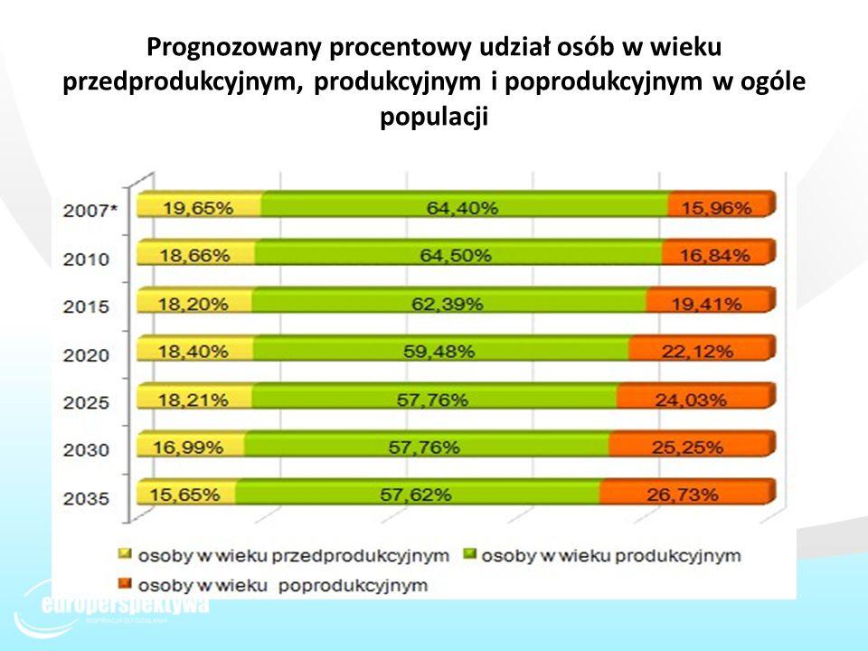 Prognozowany procentowy udział osób w wieku przedprodukcyjnym, produkcyjnym i poprodukcyjnym w ogóle populacji
