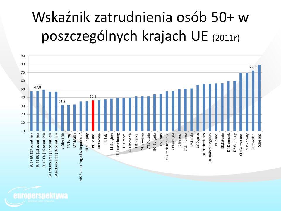 Wskaźnik zatrudnienia osób 50+ w poszczególnych krajach UE (2011r)