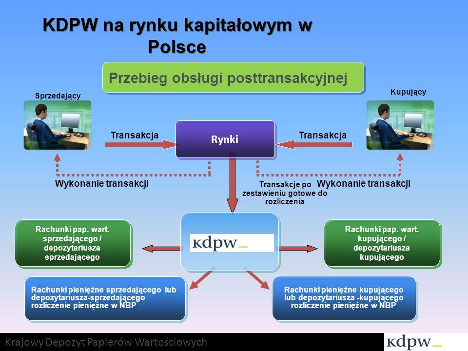 KDPW na rynku kapitałowym w Polsce Sprzedający Kupujący Transakcje po zestawieniu gotowe do rozliczenia Transakcja Wykonanie transakcji Rynki Wykonani