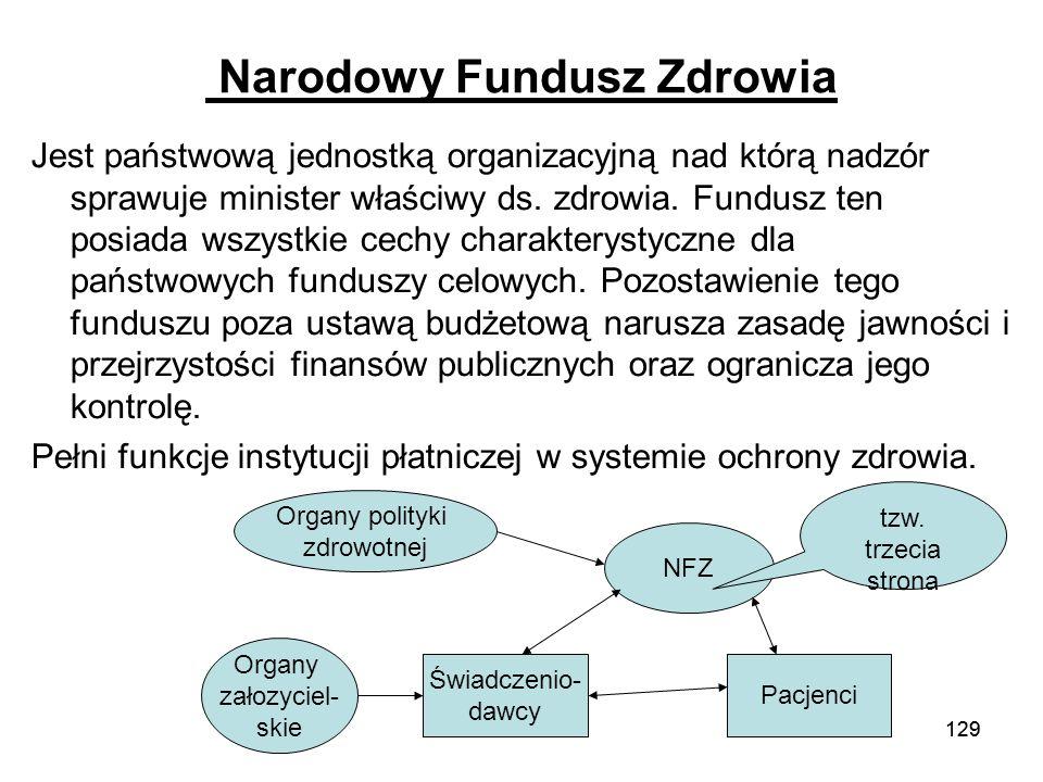 129 Narodowy Fundusz Zdrowia Jest państwową jednostką organizacyjną nad którą nadzór sprawuje minister właściwy ds. zdrowia. Fundusz ten posiada wszys