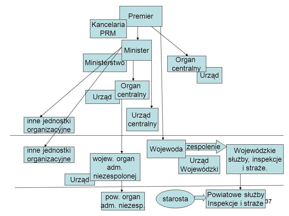 137 Premier Ministerstwo Minister Urząd Organ centralny Kancelaria PRM Organ centralny Urząd centralny Urząd Wojewódzki Wojewoda Urząd wojew. organ ad