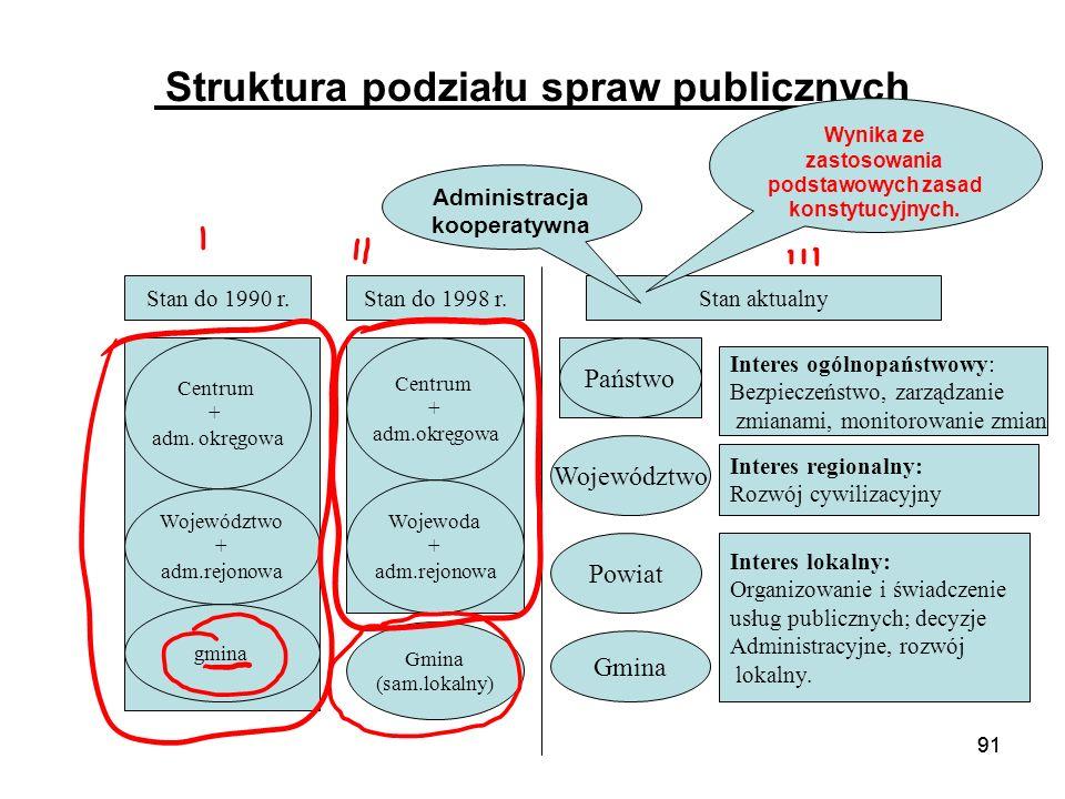 91 Struktura podziału spraw publicznych Centrum + adm. okręgowa Województwo + adm.rejonowa gmina Centrum + adm.okręgowa Wojewoda + adm.rejonowa Gmina