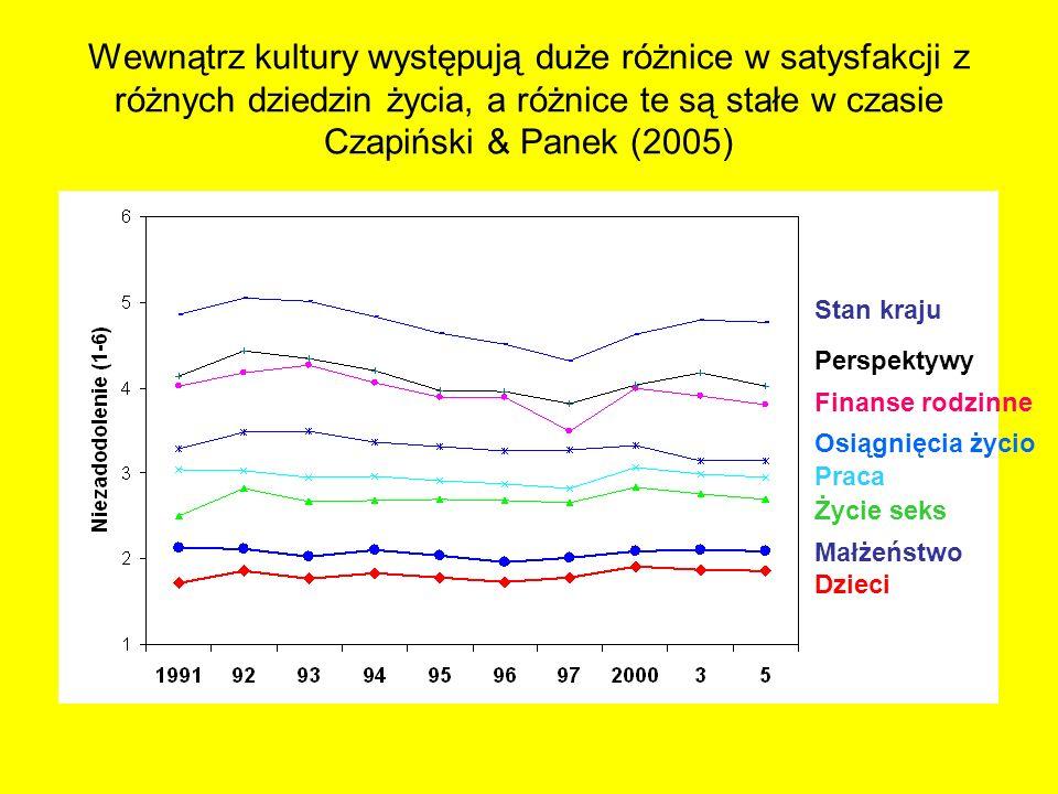 Wewnątrz kultury występują duże różnice w satysfakcji z różnych dziedzin życia, a różnice te są stałe w czasie Czapiński & Panek (2005) Stan kraju Per