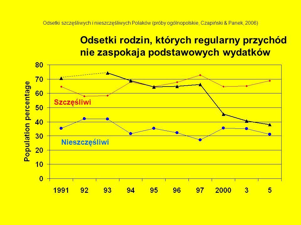 Odsetki szczęśliwych i nieszczęśliwych Polaków (próby ogólnopolskie, Czapiński & Panek, 2006) Szczęśliwi Nieszczęśliwi Odsetki rodzin, których regular