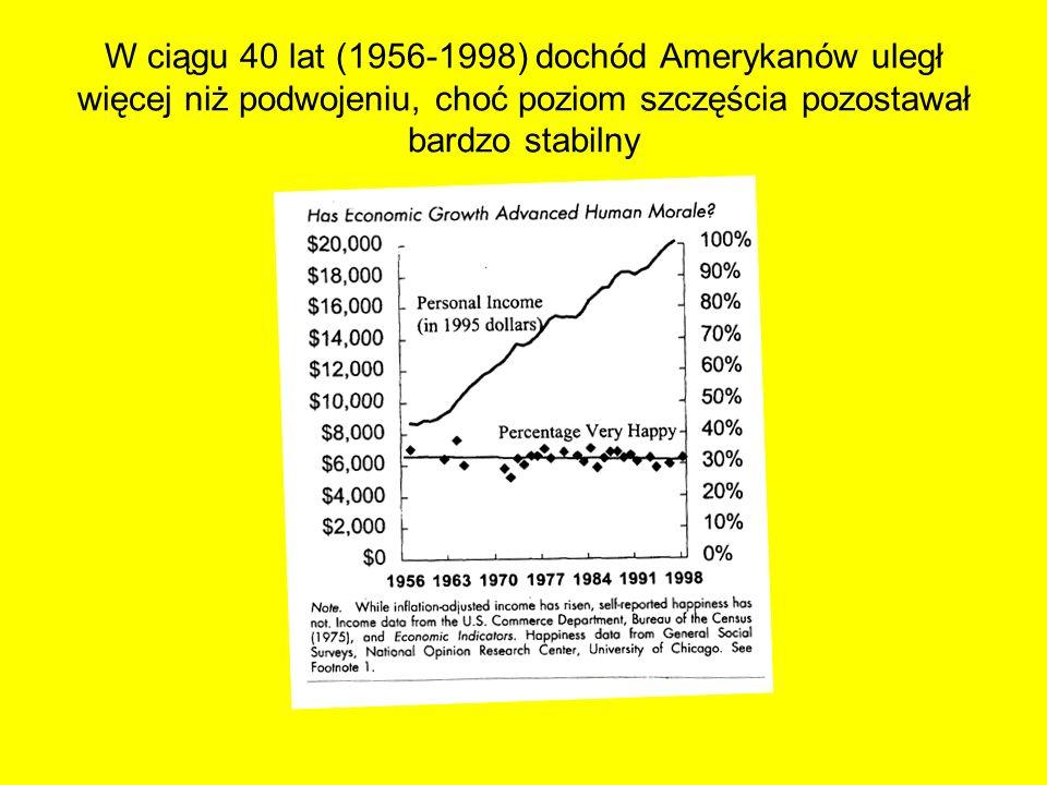 W ciągu 40 lat (1956-1998) dochód Amerykanów uległ więcej niż podwojeniu, choć poziom szczęścia pozostawał bardzo stabilny