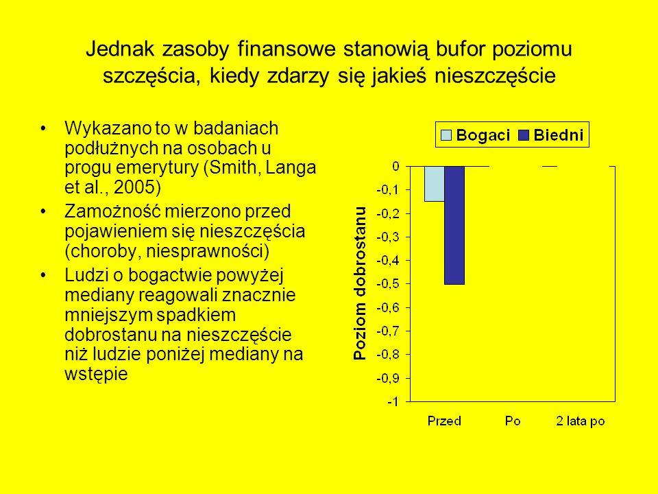 Jednak zasoby finansowe stanowią bufor poziomu szczęścia, kiedy zdarzy się jakieś nieszczęście Wykazano to w badaniach podłużnych na osobach u progu e