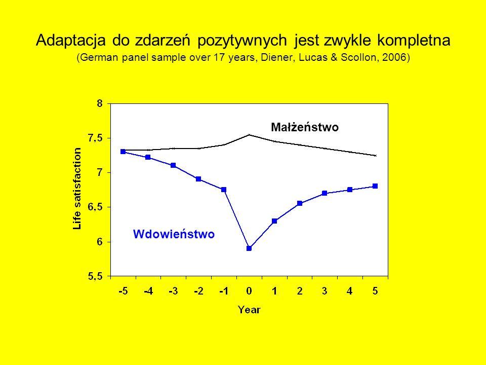 Adaptacja do zdarzeń pozytywnych jest zwykle kompletna (German panel sample over 17 years, Diener, Lucas & Scollon, 2006) Małżeństwo Wdowieństwo