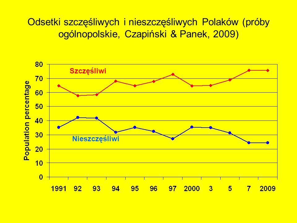 Odsetki szczęśliwych i nieszczęśliwych Polaków (próby ogólnopolskie, Czapiński & Panek, 2009) Szczęśliwi Nieszczęśliwi