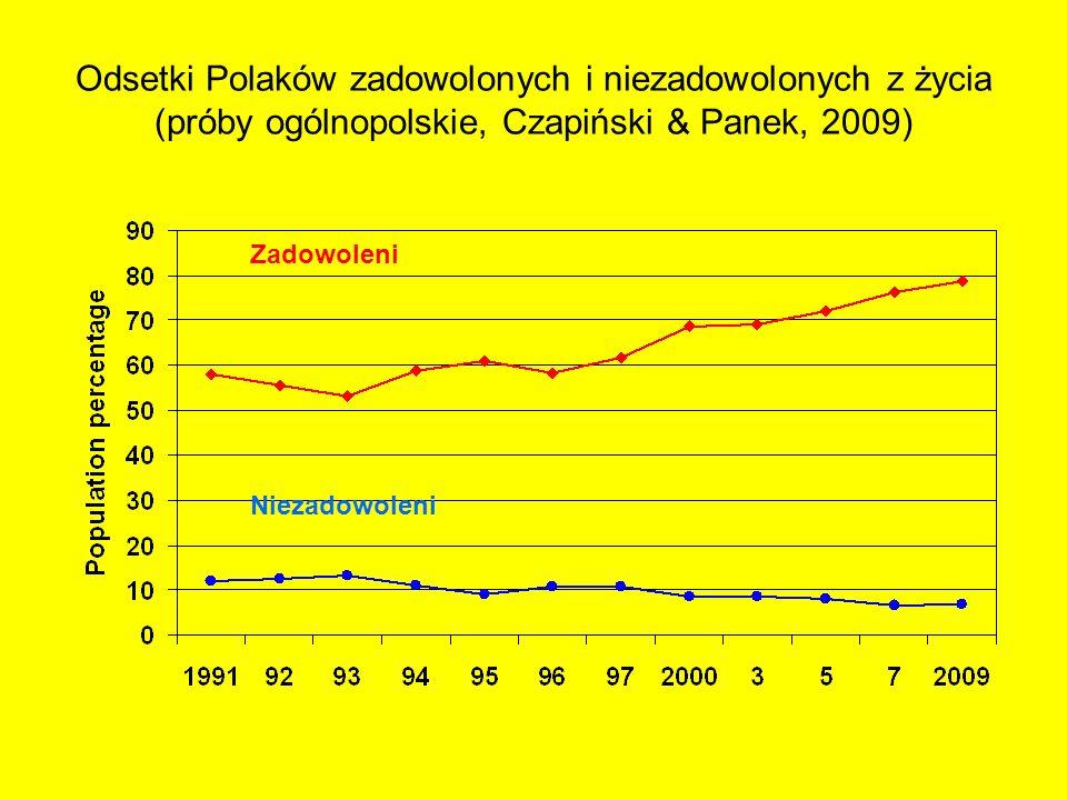 Odsetki Polaków zadowolonych i niezadowolonych z życia (próby ogólnopolskie, Czapiński & Panek, 2009) Zadowoleni Niezadowoleni