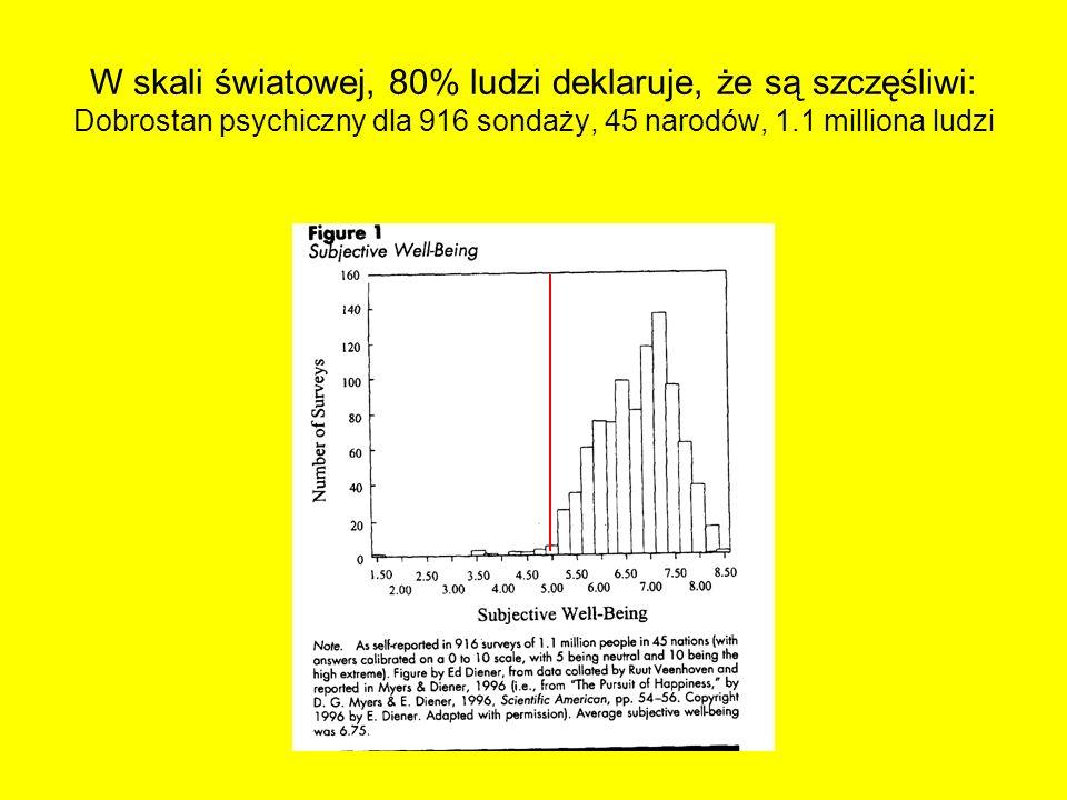 W skali światowej, 80% ludzi deklaruje, że są szczęśliwi: Dobrostan psychiczny dla 916 sondaży, 45 narodów, 1.1 milliona ludzi