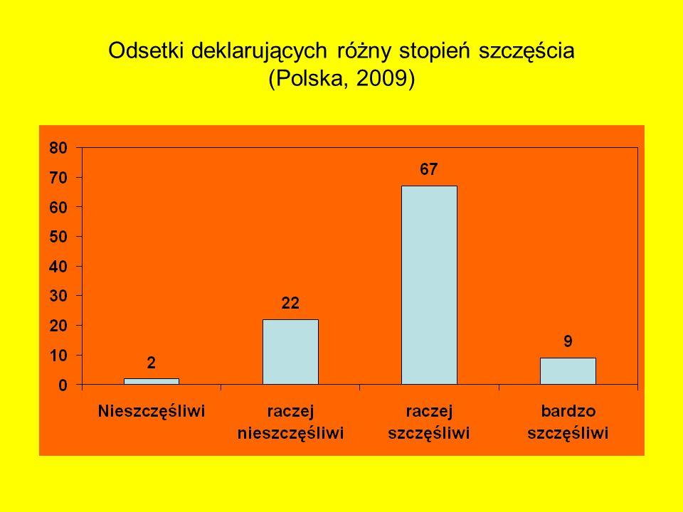 Odsetki deklarujących różny stopień szczęścia (Polska, 2009)