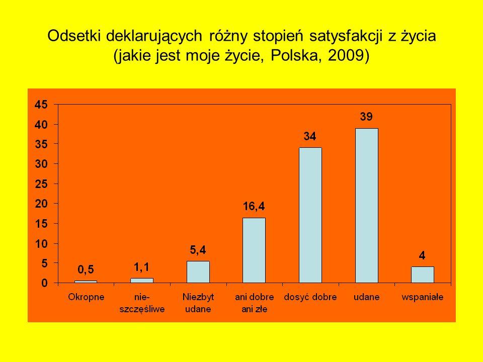Odsetki deklarujących różny stopień satysfakcji z życia (jakie jest moje życie, Polska, 2009)