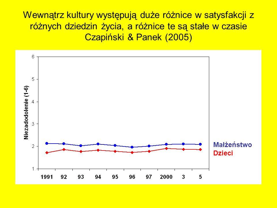 Wewnątrz kultury występują duże różnice w satysfakcji z różnych dziedzin życia, a różnice te są stałe w czasie Czapiński & Panek (2005) Osiągnięcia życio Praca Życie seks Małżeństwo Dzieci