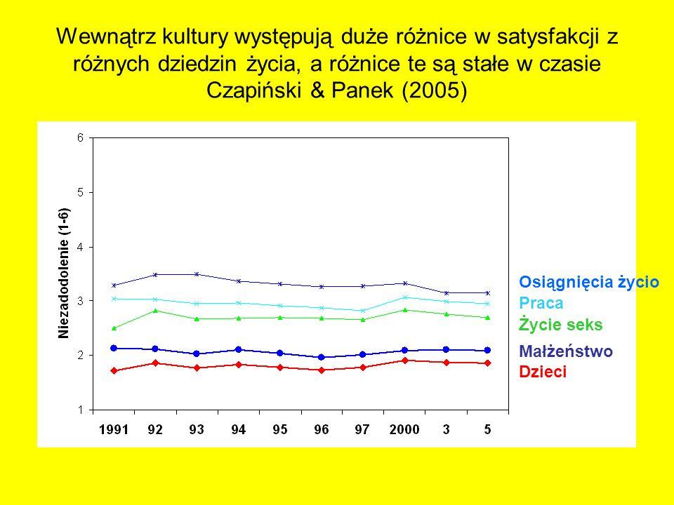 Wewnątrz kultury występują duże różnice w satysfakcji z różnych dziedzin życia, a różnice te są stałe w czasie Czapiński & Panek (2005) Stan kraju Perspektywy Finanse rodzinne Osiągnięcia życio Praca Życie seks Małżeństwo Dzieci