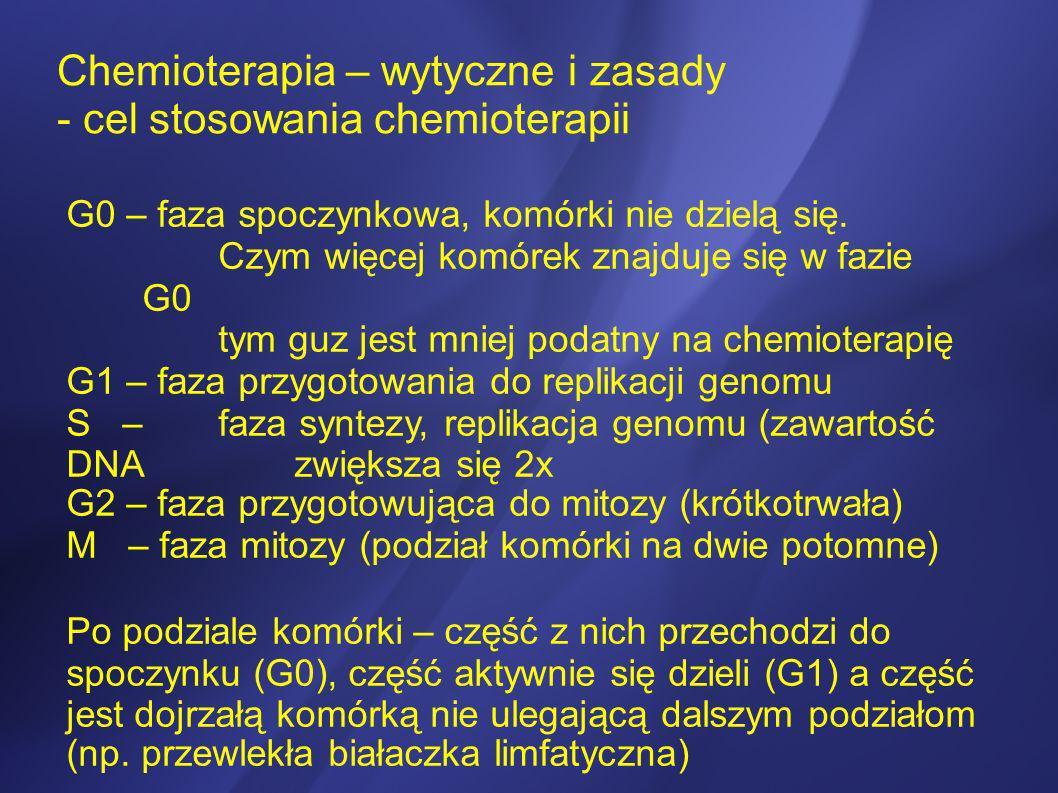 Chemioterapia – wytyczne i zasady - zagrożenia dla osób posługujących się cytostatykami Drogi wnikania cytostatyków: przezskórna: kontakt z wydzielinami i wydalinami pacjenta kontakt ze skórą (pot) sprzątanie wydalin pacjenta przygotowanie i dystrybucja leków
