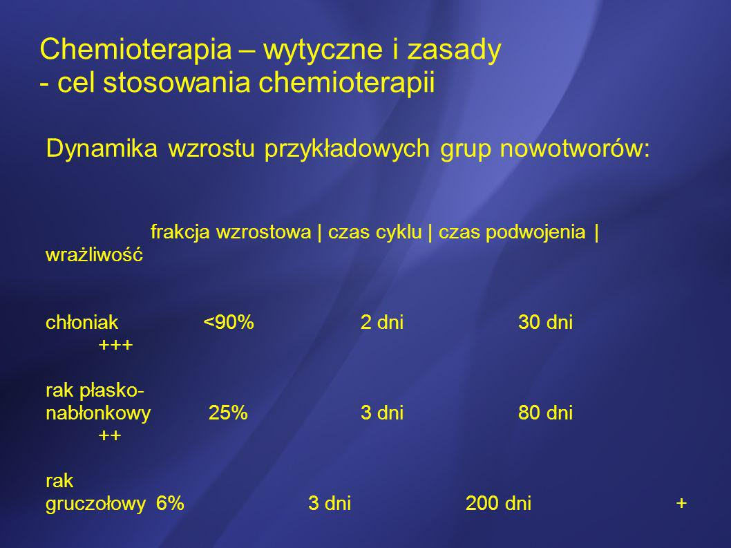 Chemioterapia – wytyczne i zasady - cel stosowania chemioterapii Leki fazowo niespecyficzne Leki fazowo specyficzne liczba komórek nowotworowych – skala logarytmiczna dawka leku krótki czas wlewu długi czas wlewu