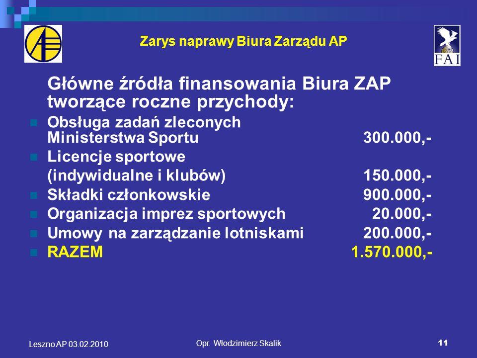 12 Zarys naprawy Biura Zarządu AP Finansowanie kluczowych działalności Biura ZAP: Realizacja zadań Polskiego Związku Sportów Lotniczych 450.000,- Reprezentowanie środowiska AP na zewnątrz240.000,- Działalność administracyjna i operacyjna Biura ZAP210.000,- Opracowywanie programów szkoleniowych i analiza BL150.000,- Zarządzanie lotniskami 200.000,- Koszty finansowe 200.000,- Rezerwa 120.000,- RAZEM 1.570.000,- Leszno AP 03.02.2010 Opr.