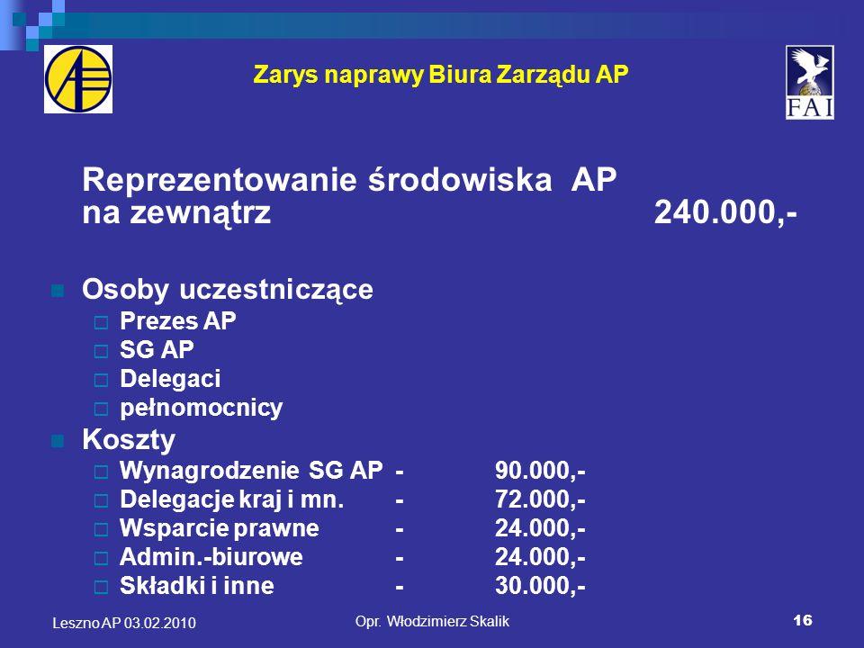 17 Zarys naprawy Biura Zarządu AP Działalność administracyjna i operacyjna Biura ZAP210.000,- Ilość osób zatrudnionych: Sekretariat BZAP Księgowa Prawnik Koszty Fundusz płac- 70.000,- Koszty biurowo-admin.