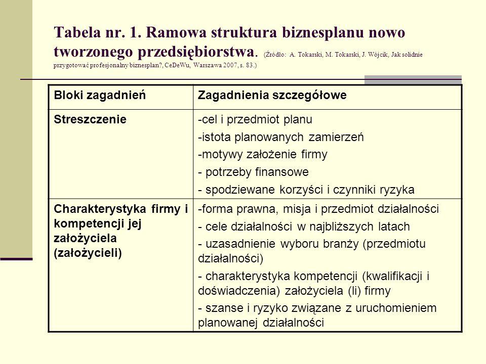 Tabela nr. 1. Ramowa struktura biznesplanu nowo tworzonego przedsiębiorstwa. (Źródło: A. Tokarski, M. Tokarski, J. Wójcik, Jak solidnie przygotować pr