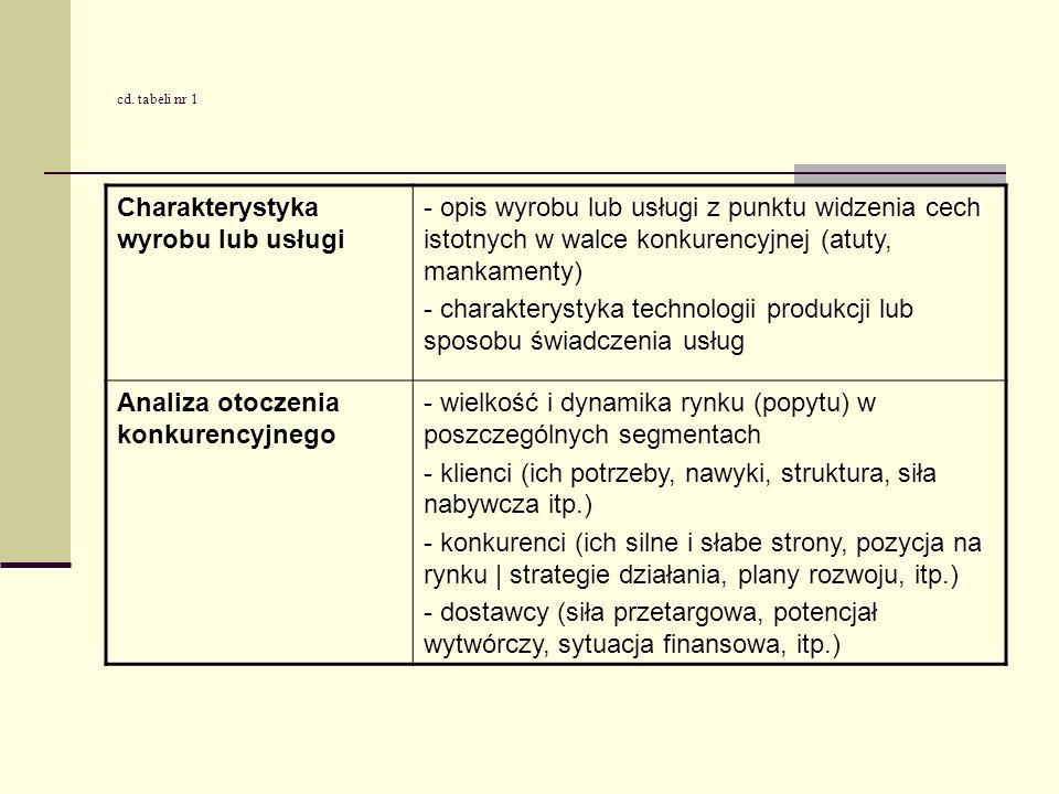 Charakterystyka wyrobu lub usługi - opis wyrobu lub usługi z punktu widzenia cech istotnych w walce konkurencyjnej (atuty, mankamenty) - charakterysty