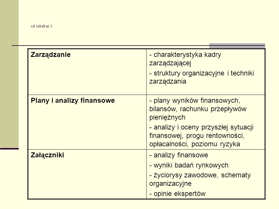 Zarządzanie- charakterystyka kadry zarządzającej - struktury organizacyjne i techniki zarządzania Plany i analizy finansowe- plany wyników finansowych