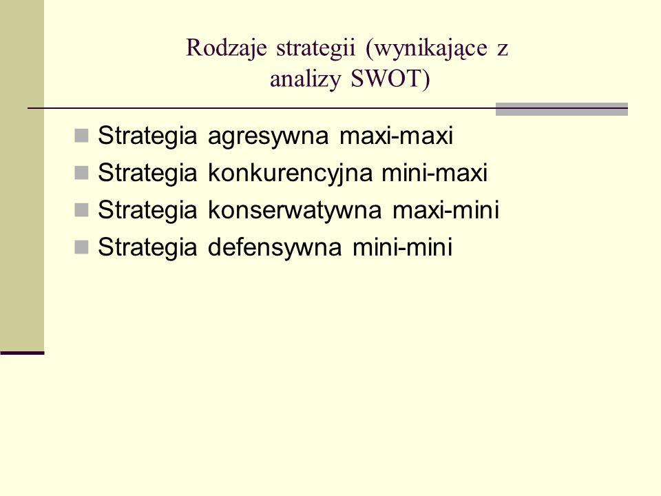 Rodzaje strategii (wynikające z analizy SWOT) Strategia agresywna maxi-maxi Strategia konkurencyjna mini-maxi Strategia konserwatywna maxi-mini Strate