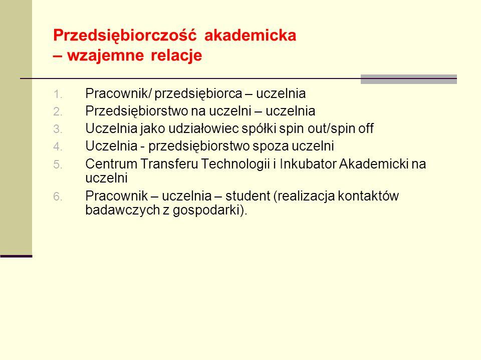 Przedsiębiorczość akademicka – wzajemne relacje 1. Pracownik/ przedsiębiorca – uczelnia 2. Przedsiębiorstwo na uczelni – uczelnia 3. Uczelnia jako udz