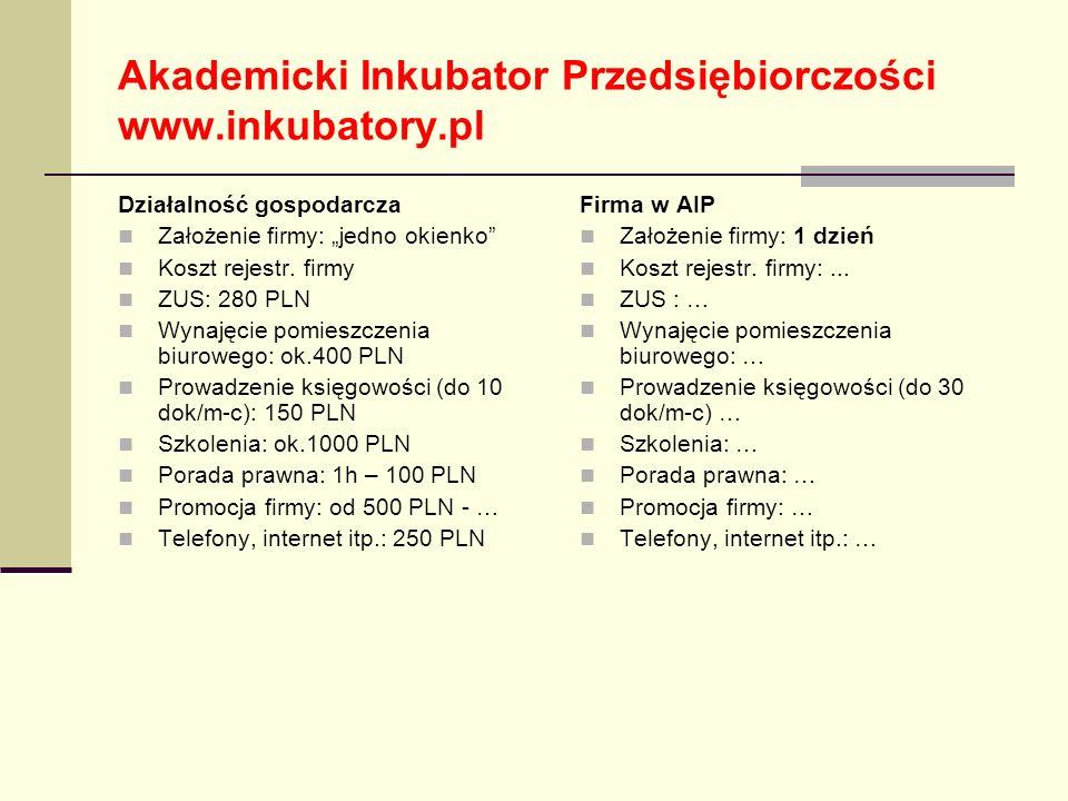 Akademicki Inkubator Przedsiębiorczości www.inkubatory.pl Działalność gospodarcza Założenie firmy: jedno okienko Koszt rejestr. firmy ZUS: 280 PLN Wyn