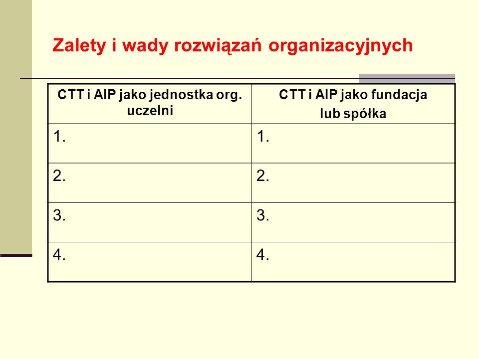 Zalety i wady rozwiązań organizacyjnych CTT i AIP jako jednostka org. uczelni CTT i AIP jako fundacja lub spółka 1. 2. 3. 4.