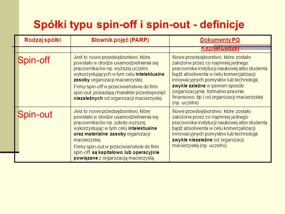 Spółki typu spin-off i spin-out - definicje Rodzaj spółkiSłownik pojęć (PARP)Dokumenty PO Kapitał Ludzki Spin-off Jest to nowe przedsiębiorstwo, które