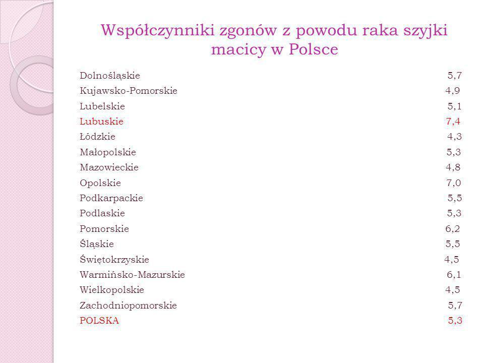 Współczynniki zgonów z powodu raka szyjki macicy w Polsce Dolnośląskie 5,7 Kujawsko-Pomorskie 4,9 Lubelskie 5,1 Lubuskie 7,4 Łódzkie 4,3 Małopolskie 5