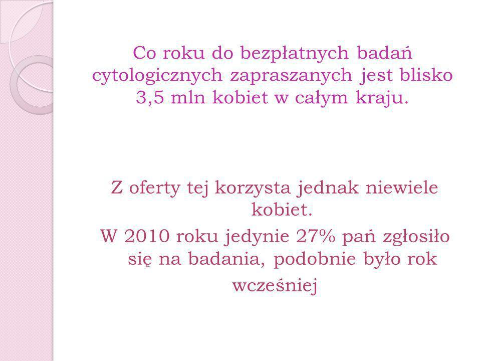 Co roku do bezpłatnych badań cytologicznych zapraszanych jest blisko 3,5 mln kobiet w całym kraju. Z oferty tej korzysta jednak niewiele kobiet. W 201
