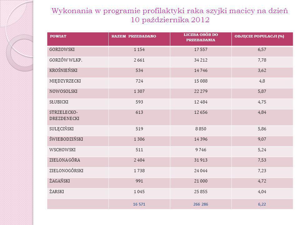Wykonania w programie profilaktyki raka szyjki macicy na dzień 10 października 2012 POWIATRAZEM PRZEBADANO LICZBA OSÓB DO PRZEBADANIA OBJĘCIE POPULACJ