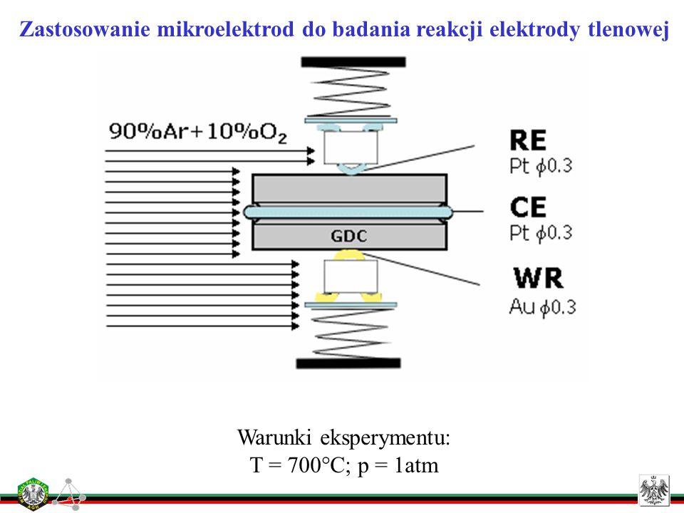 Zastosowanie mikroelektrod do badania reakcji elektrody tlenowej Warunki eksperymentu: T = 700°C; p = 1atm