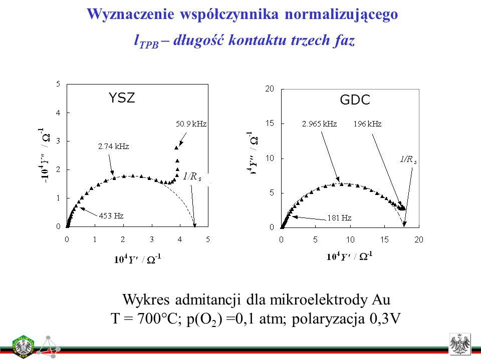GDC YSZ Wyznaczenie współczynnika normalizującego l TPB – długość kontaktu trzech faz Rys. 6. Wykres impedancji dla mikroelektrody Au na: a) YSZ b) GD