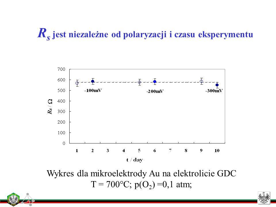 R s jest niezależne od polaryzacji i czasu eksperymentu Wykres dla mikroelektrody Au na elektrolicie GDC T = 700°C; p(O 2 ) =0,1 atm;