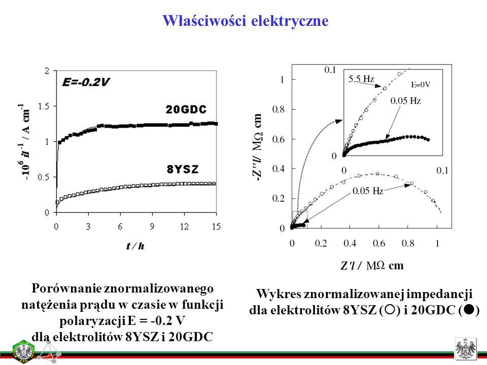 Właściwości elektryczne Porównanie znormalizowanego natężenia prądu w czasie w funkcji polaryzacji E = -0.2 V dla elektrolitów 8YSZ i 20GDC Wykres zno