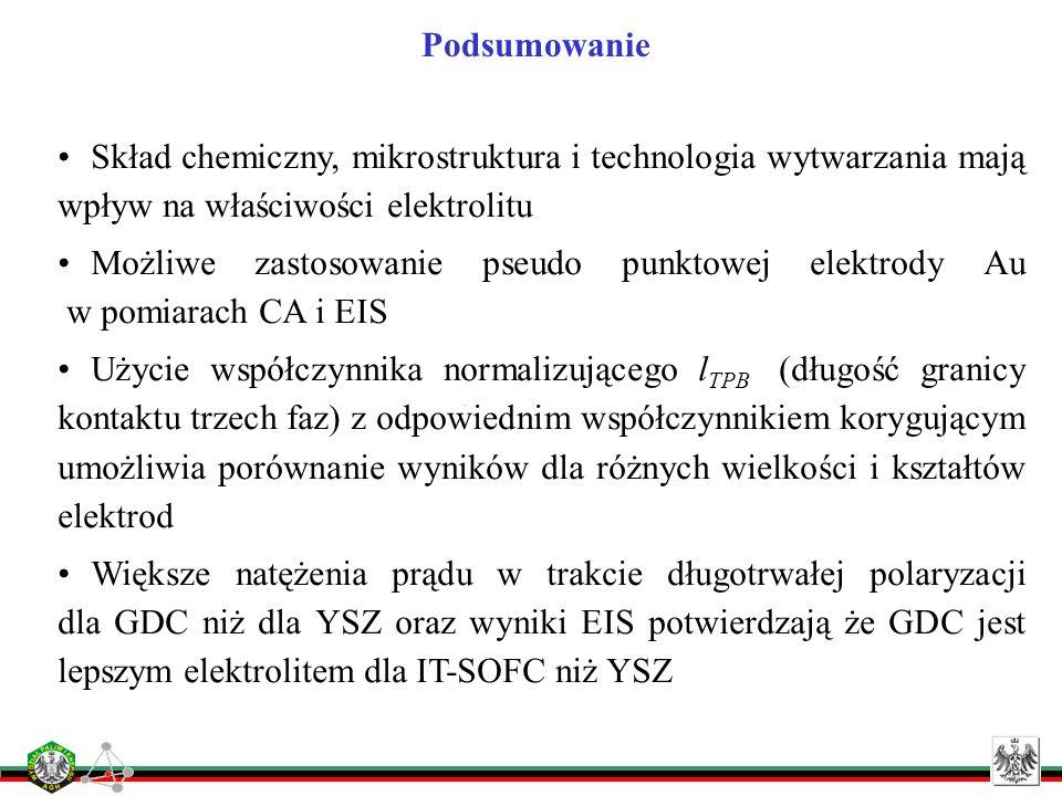 Podsumowanie Skład chemiczny, mikrostruktura i technologia wytwarzania mają wpływ na właściwości elektrolitu Możliwe zastosowanie pseudo punktowej ele