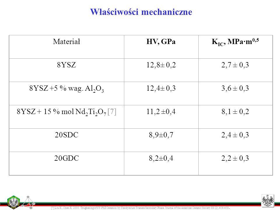 Właściwości mechaniczne [7] Liu X., Chen X. 2005: Toughening of 8Y-FSZ Ceramics by Neodymium Titanate Secondary Phase. Journal of the American Ceramic