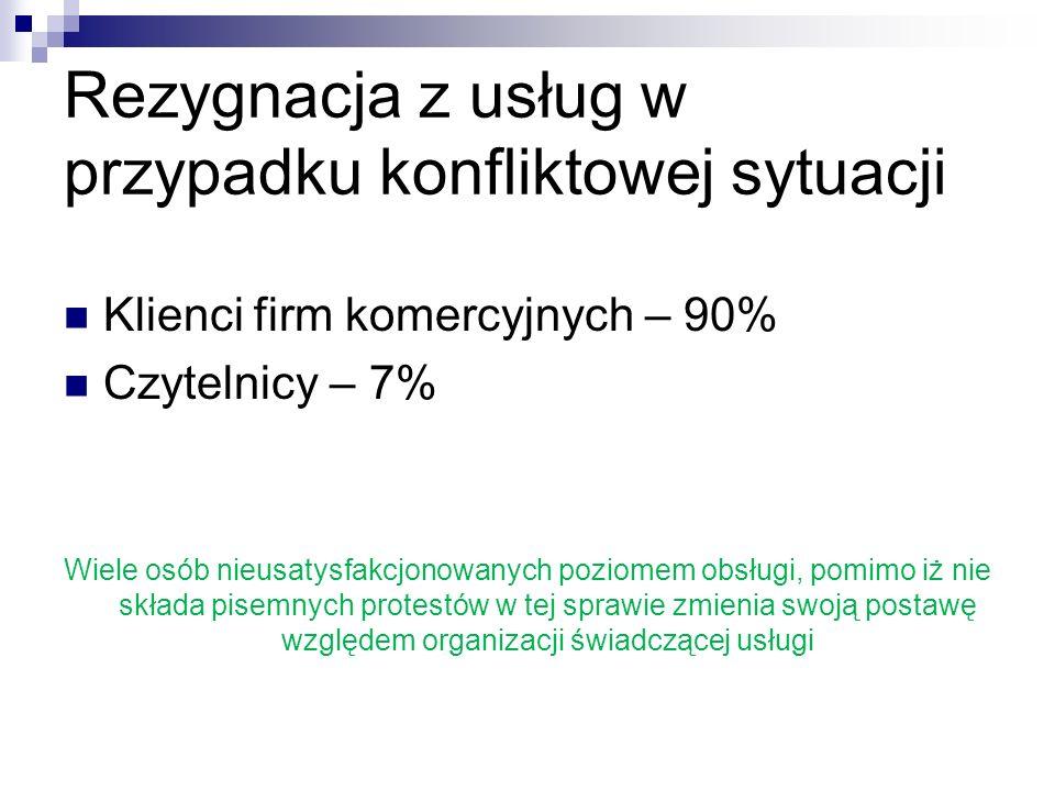 Rezygnacja z usług w przypadku konfliktowej sytuacji Klienci firm komercyjnych – 90% Czytelnicy – 7% Wiele osób nieusatysfakcjonowanych poziomem obsłu