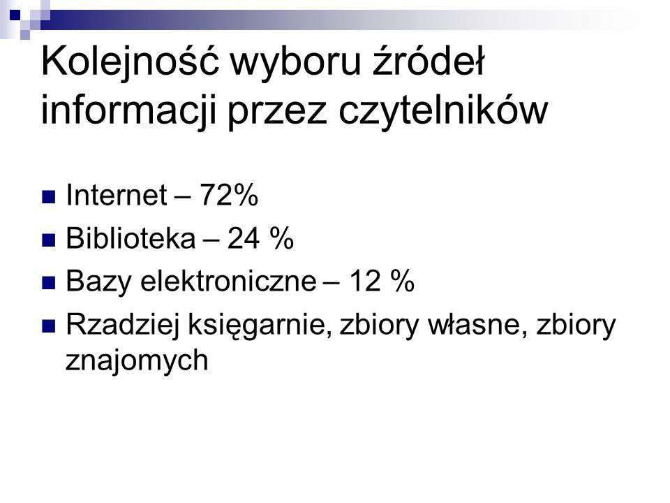 Kolejność wyboru źródeł informacji przez czytelników Internet – 72% Biblioteka – 24 % Bazy elektroniczne – 12 % Rzadziej księgarnie, zbiory własne, zb