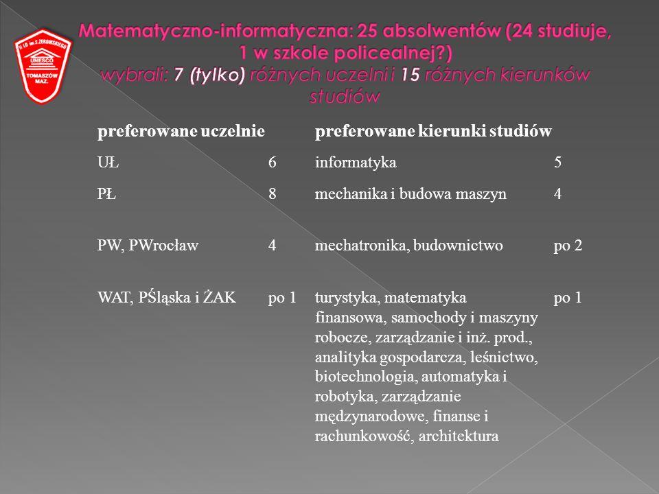 preferowane uczelniepreferowane kierunki studiów UŁ6informatyka5 PŁ8mechanika i budowa maszyn4 PW, PWrocław4mechatronika, budownictwopo 2 WAT, PŚląska i ŻAKpo 1turystyka, matematyka finansowa, samochody i maszyny robocze, zarządzanie i inż.