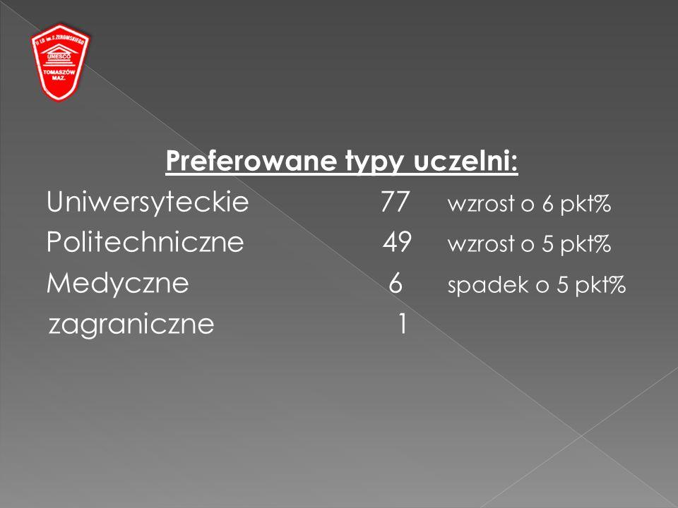 Preferowane typy uczelni: Uniwersyteckie77 wzrost o 6 pkt% Politechniczne 49 wzrost o 5 pkt% Medyczne 6 spadek o 5 pkt% zagraniczne 1