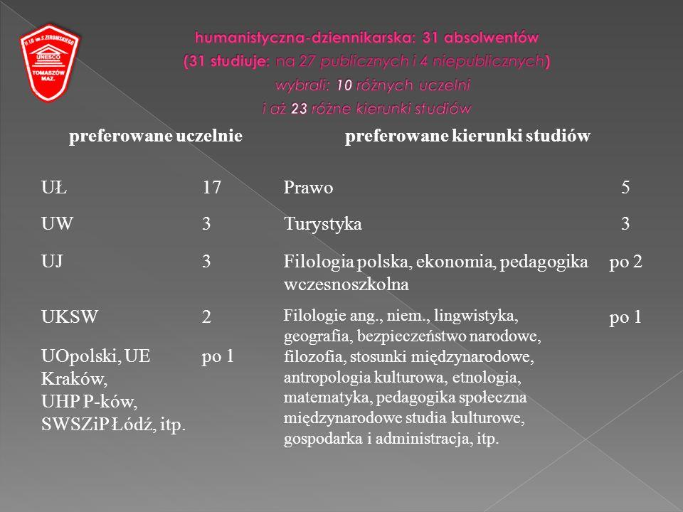 preferowane uczelniepreferowane kierunki studiów UŁ17Prawo5 UW3Turystyka3 UJ3Filologia polska, ekonomia, pedagogika wczesnoszkolna po 2 UKSW2 Filologie ang., niem., lingwistyka, geografia, bezpieczeństwo narodowe, filozofia, stosunki międzynarodowe, antropologia kulturowa, etnologia, matematyka, pedagogika społeczna międzynarodowe studia kulturowe, gospodarka i administracja, itp.