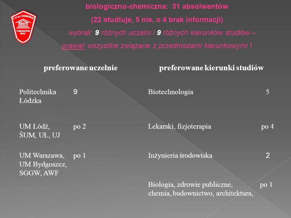 preferowane uczelniepreferowane kierunki studiów Politechnika Łódzka 9 Biotechnologia5 UM Łódź, ŚUM, UŁ, UJ po 2Lekarski, fizjoterapiapo 4 UM Warszawa, UM Bydgoszcz, SGGW, AWF po 1Inżynieria środowiska 2 Biologia, zdrowie publiczne, chemia, budownictwo, architektura, po 1 biologiczno-chemiczna: 31 absolwentów (22 studiuje, 5 nie, o 4 brak informacji) wybrali: 9 różnych uczelni i 9 różnych kierunków studiów – prawie.