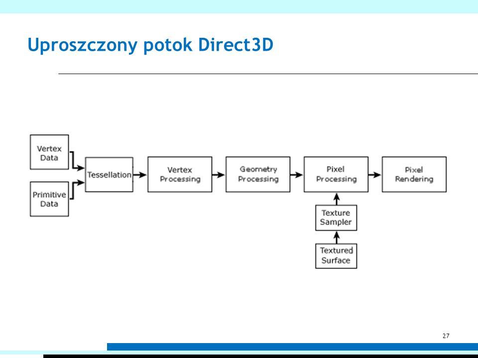 Uproszczony potok Direct3D 27